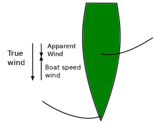 Apparent wind - Effects when sailing downwind